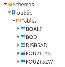 PostgreSQL table list for elexonrcli
